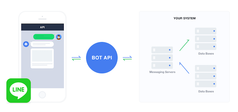 LINE BOTを作ってみよう!先着1万人限定で利用できるLINE BOT API Trial Accountの作り方